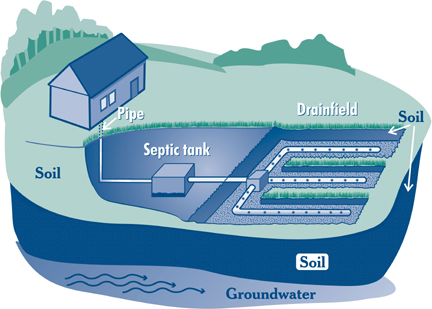 Conventional septic systems consist of a septic tank, a distribution box, and a leaching field