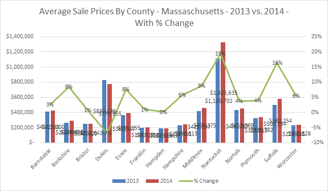 MA---Average-Sale-Price-By-County---2014
