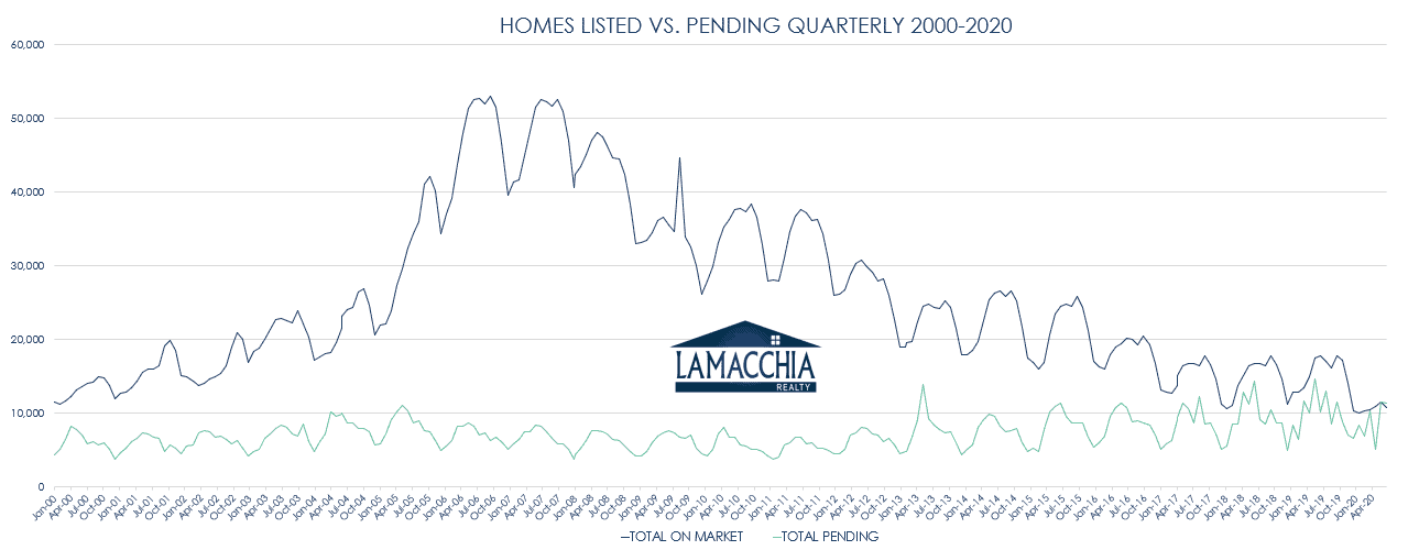 homes listed v pending