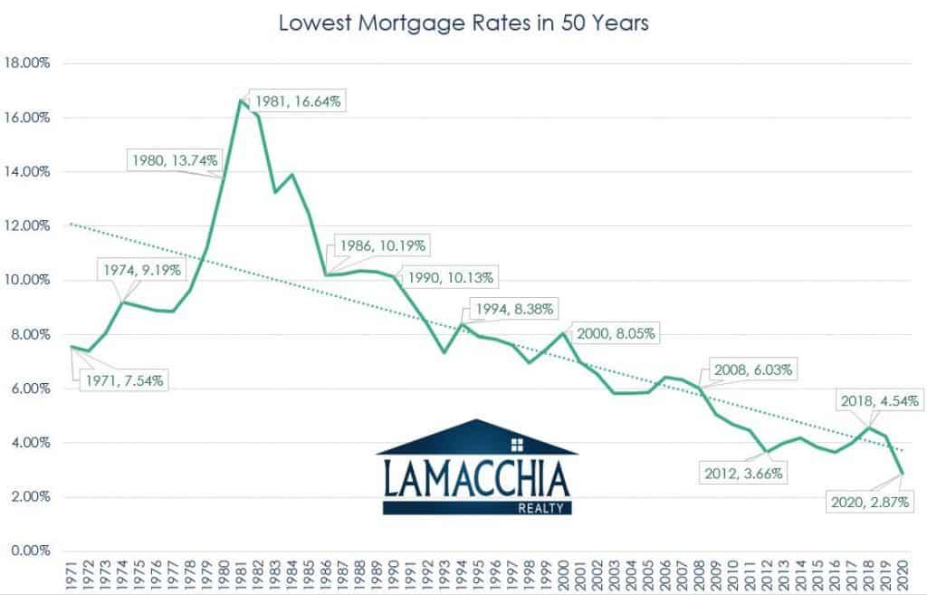 Mortgage rate trendline