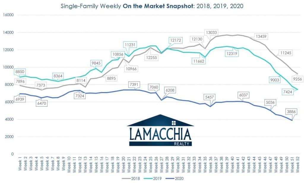 single family inventory