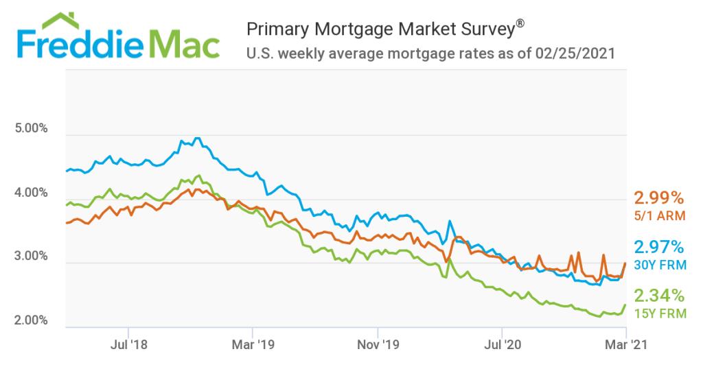 freddie-mac-2021-mortgage-rates